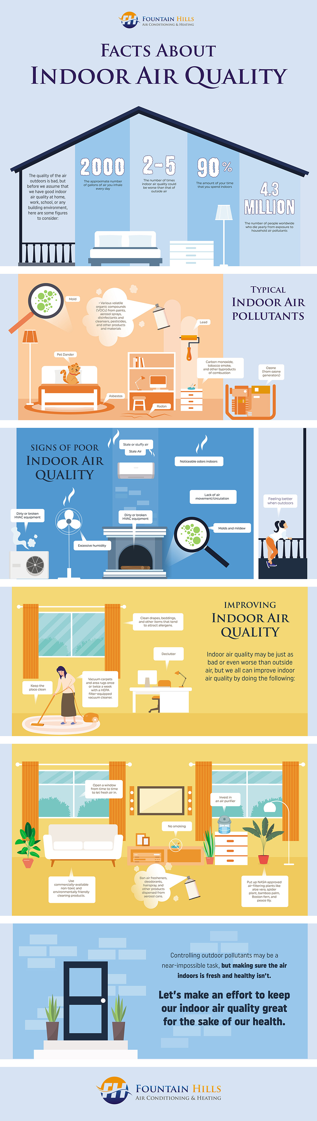 facts about Indoor Air Quality